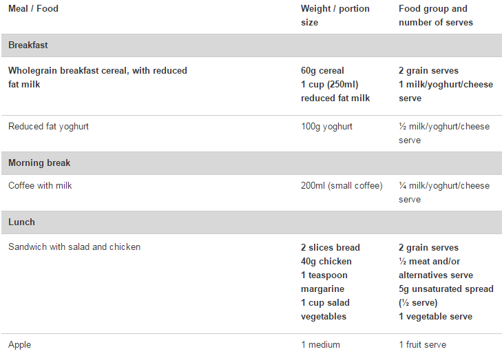 Diet Plans For Women To Lose Weight Diet Plans That Work